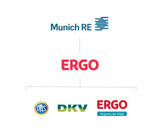 Organigrama-ERGO-Brand-Coach DAS 2